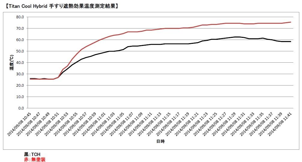 遮熱塗料、手すりでの遮熱効果試験結果グラフ