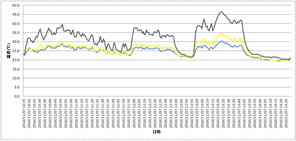遮熱塗料・断熱塗料の色による反射率測定結果1